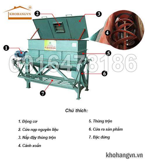 cấu tạo máy trộn nguyên liệu 3a
